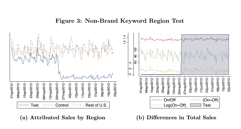 Case study: Online Search Consumer Heterogeneity and Paid Search