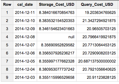 How much does my usage of BigQuery cost? Assuming that the Motorola bandwidth is elastic, i.e. we always pay for the optimal number of units (5 Gb/s), we can use $1.