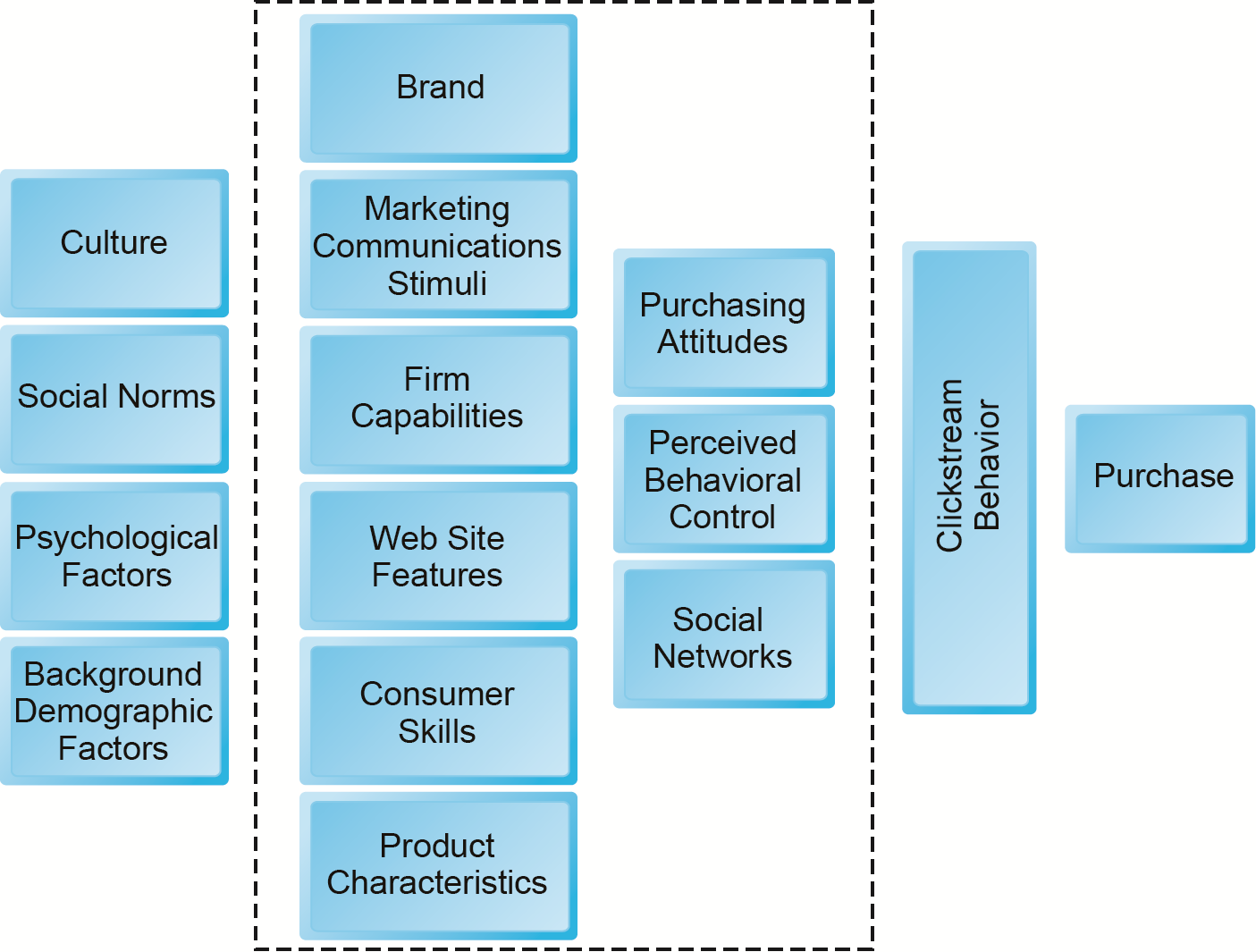 A Model of Online Consumer Behavior Figure 6.