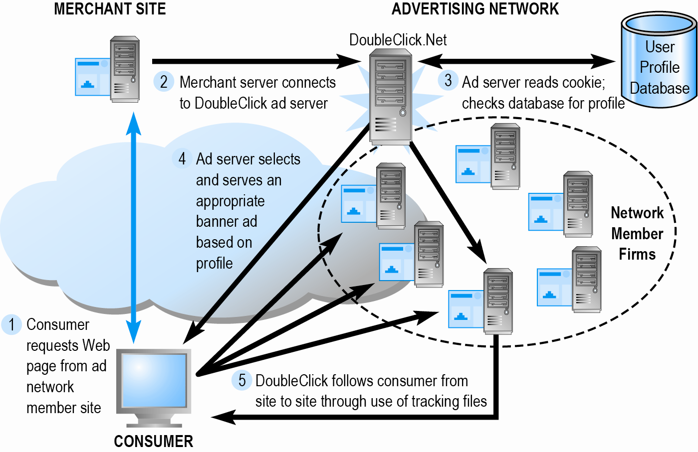 How an Advertising Network Such as DoubleClick Works Figure 6.