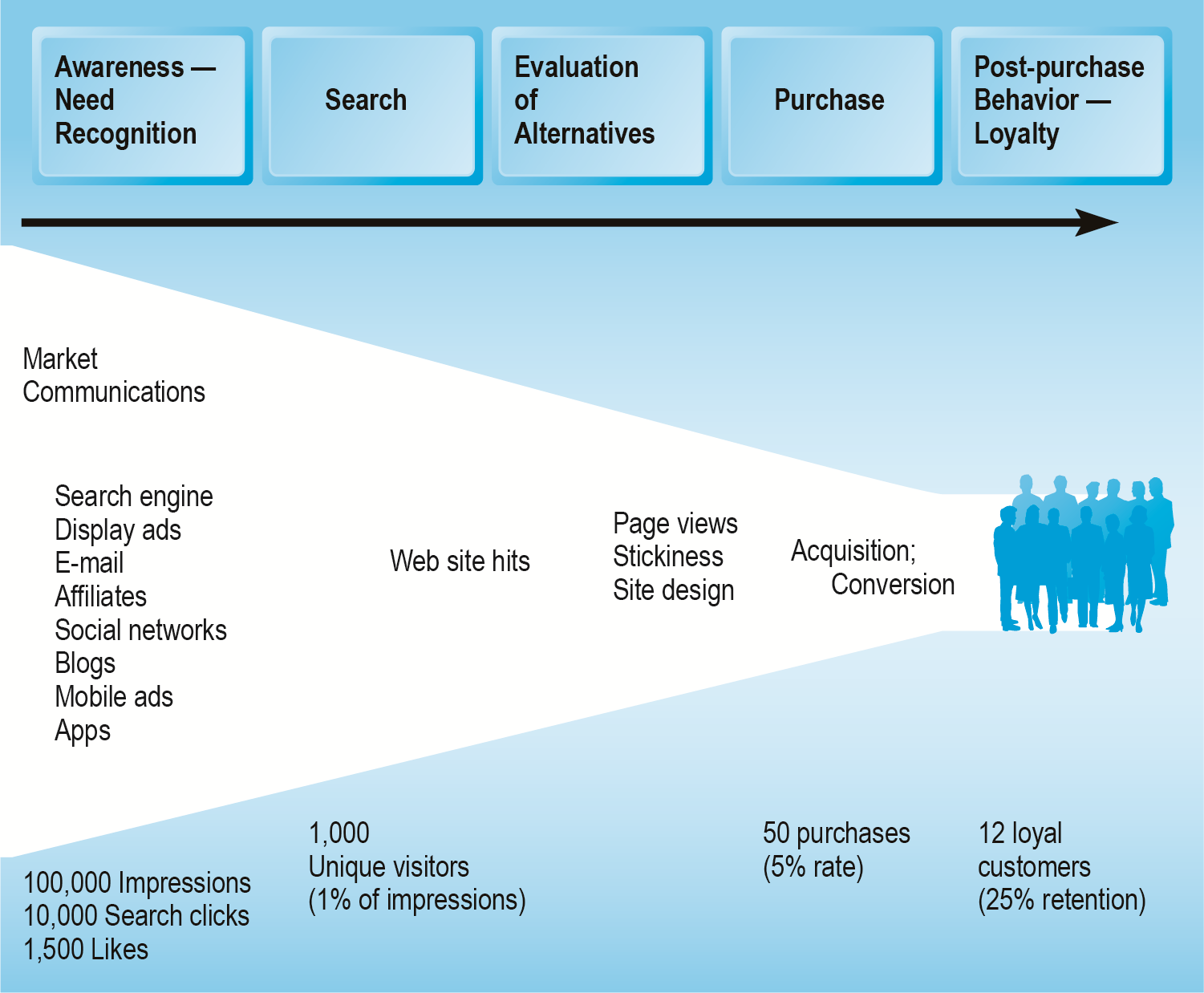 An Online Consumer Purchasing Model Figure 6.