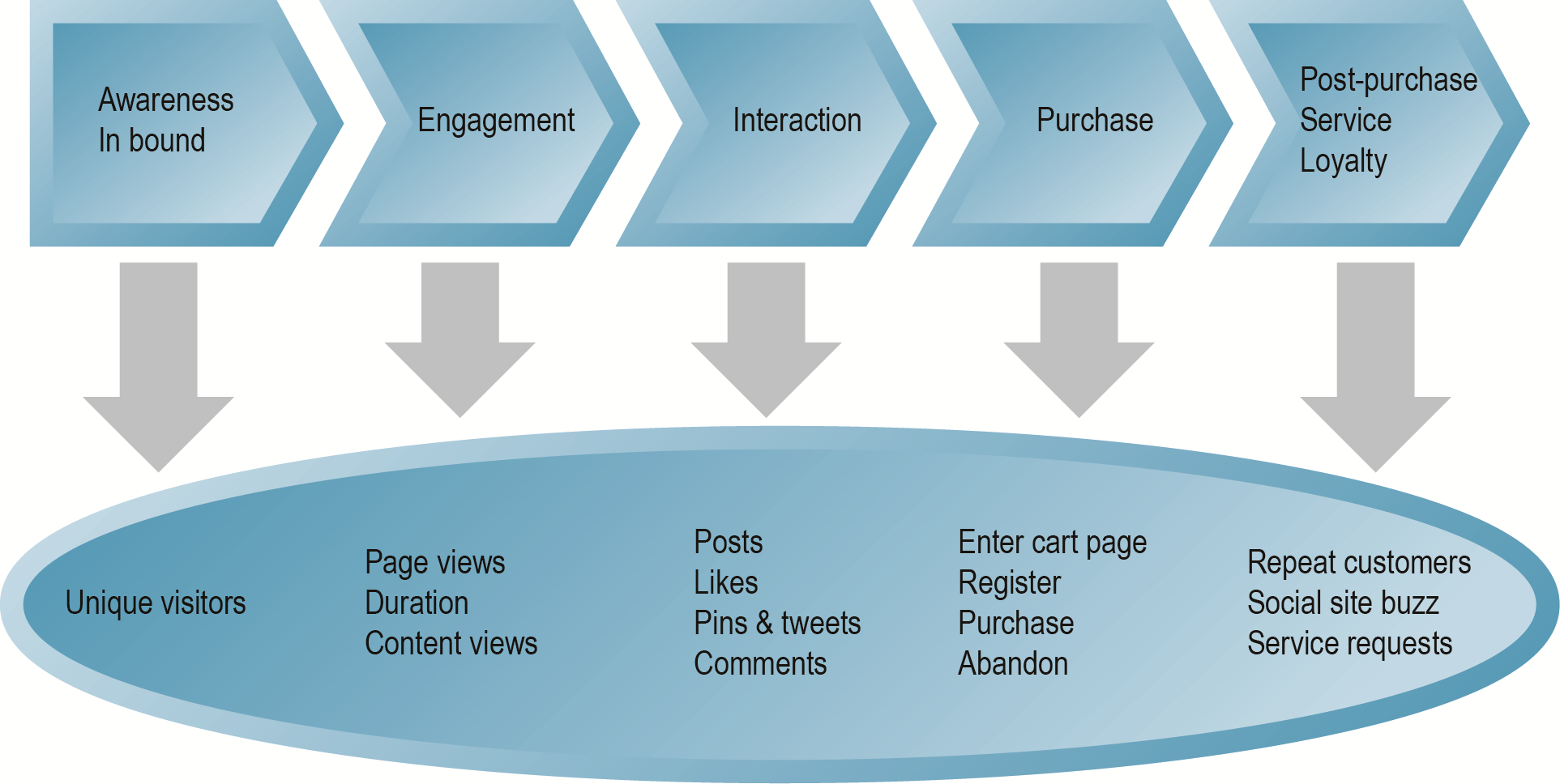 Web Analytics and the Online Purchasing Process Figure 6.
