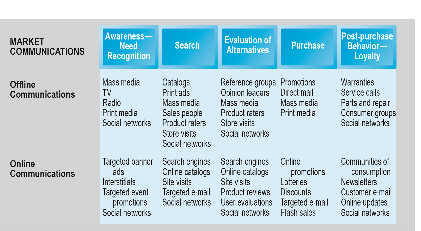 The Consumer Decision Process and Supporting Communications Figure 6.