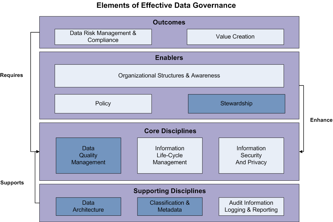 MDM is a critical element for Data Governance Good data governance requires the involvement of key stakeholders from data owners to data stewards Data quality depends on accurate and consistent