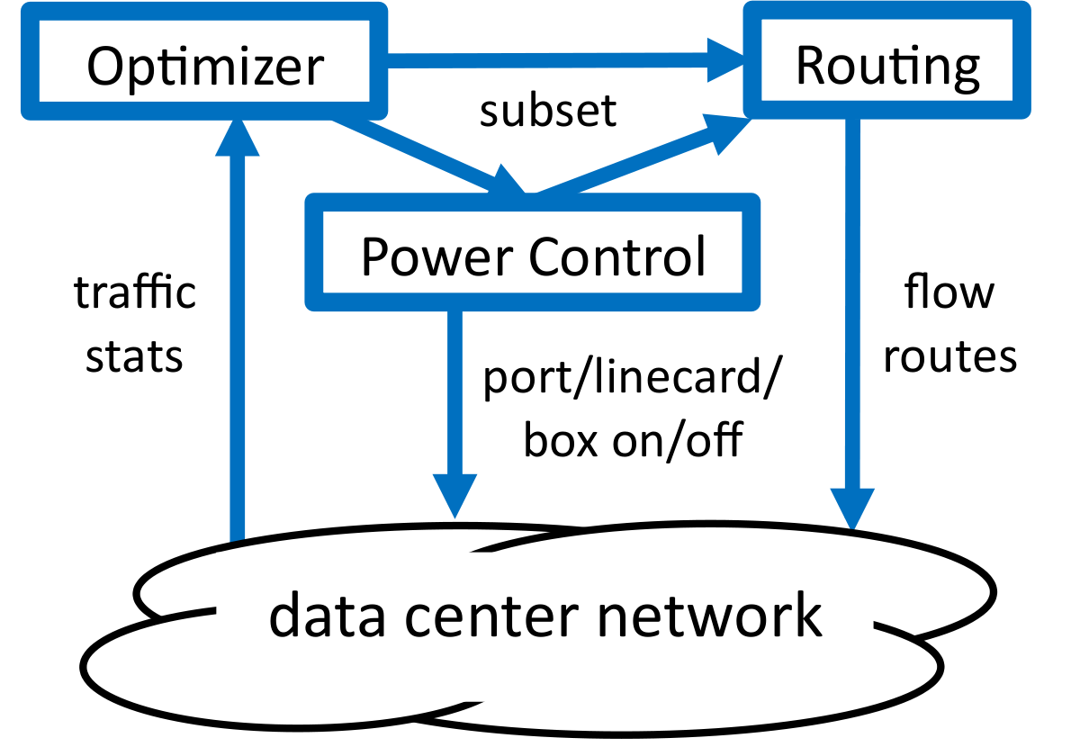 Ports Port Model A Model B Model C Enabled Traffic power (W) power (W) power (W) None None 151 133 76 All None 184 17 97 All 1 Gbps 195 175 12 Table 1: Power consumption of various 48- port switches