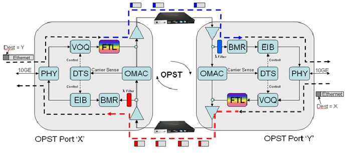(DBA) element. OPST nodes on the receiving end utilise burst mode receiver to drop the packets addressed to them which are sent over the wavelength corresponding to that destination node.