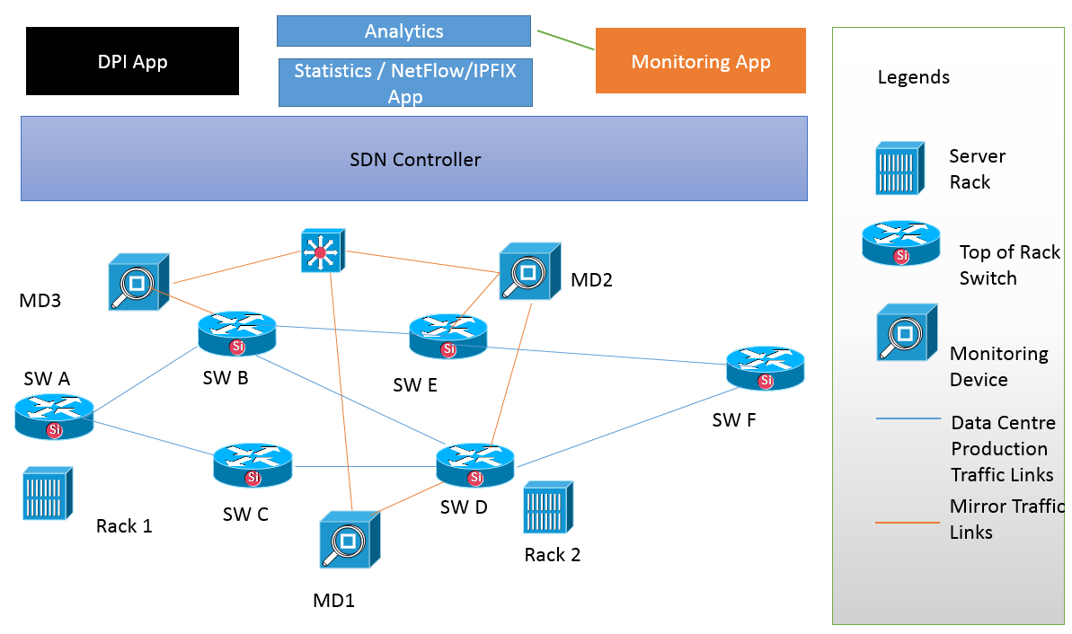 Deep Packet Inspection (DPI) and Software Defined Networking (SDN) to the rescue Figure 2 SDN Monitoring Solution Consider a sample deployment topology as shown in Figure 2.