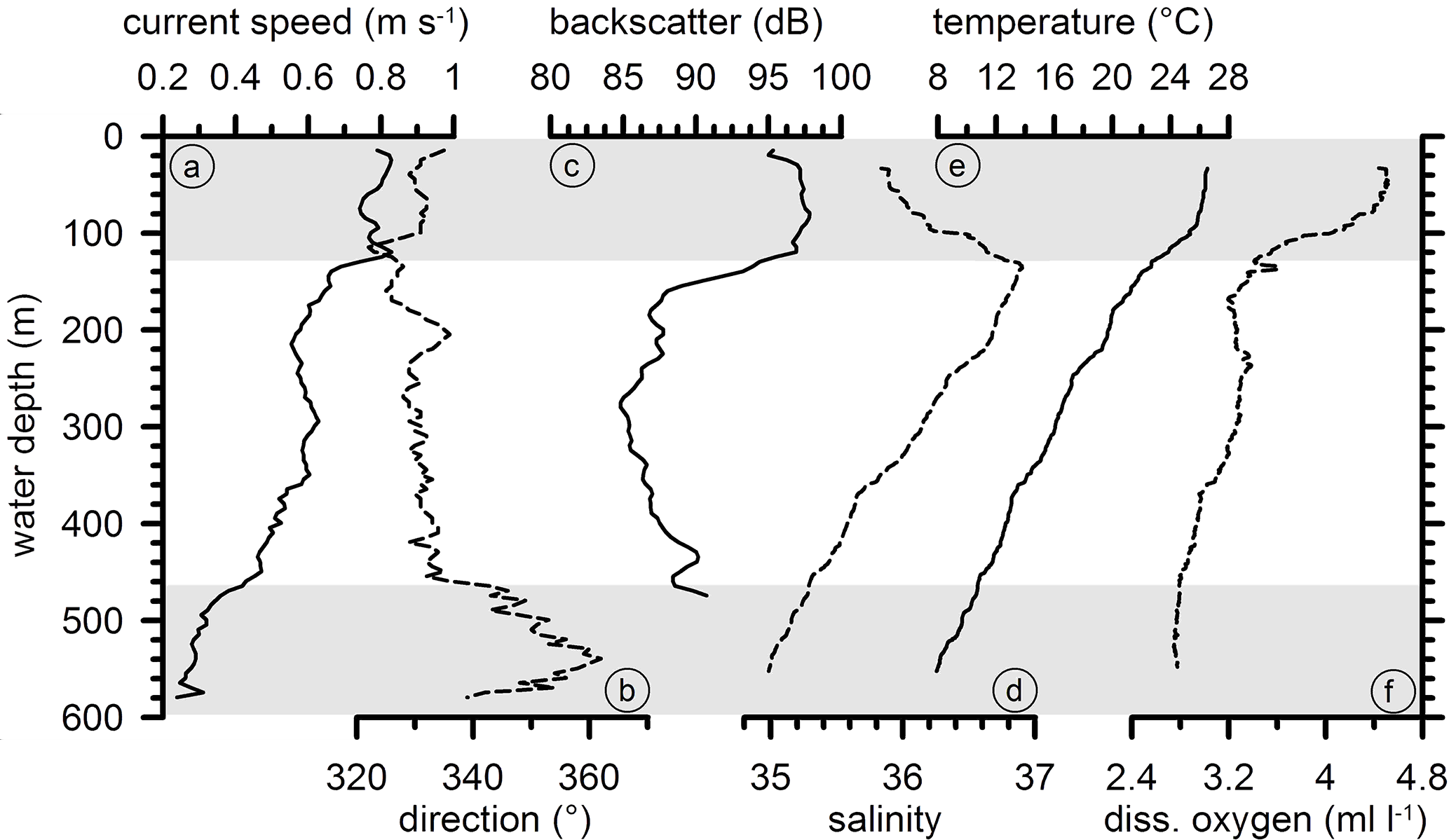 D. Hebbeln et al.: Environmental forcing of the Campeche cold-water coral province 1809 Fig. 7.
