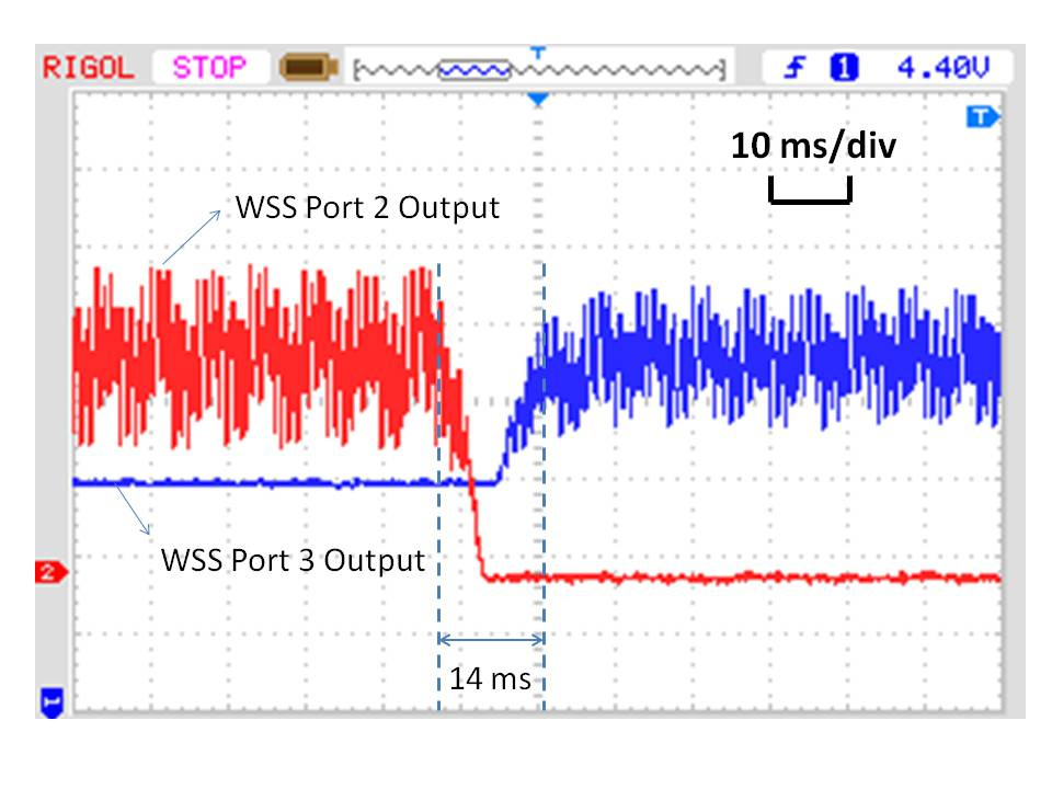 Electrical MC MC Optical 5 4 Pure electrical Hybrid optical/electrical MC MC latency (µ s) 3 2 Figure 8: Switching time of our OSM and WSS. 2.4GHz quad-core CPU, 8GB DRAM and 2GigE NICs.