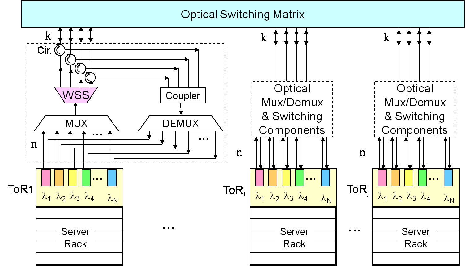 its port count, in the ToR graph. The configuration of the MEMS determines which set of ToRs are connected; and OSA must ensure that the ToR graph is connected when configuring the MEMS.