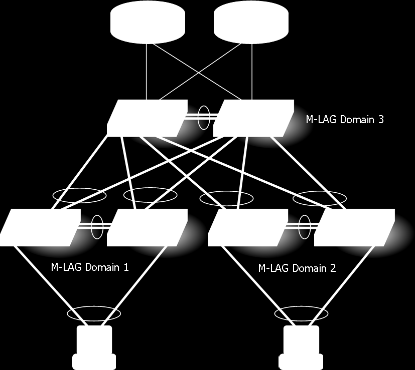 Modern two-tier networks Access layer and Aggregation