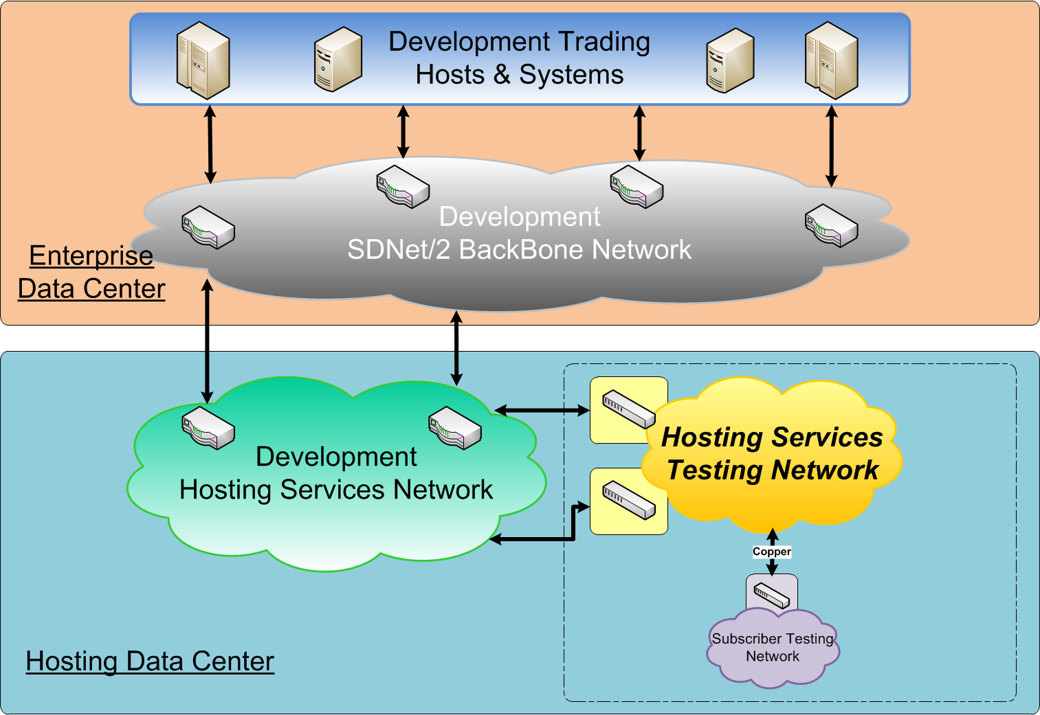 Hosting Services Testing Network (HSTN) Support for various HKEx Orion Technology initatives Orion Market Data Orion Central Gateway Genium Upgrade Eligible for Hosting Services users Exchange