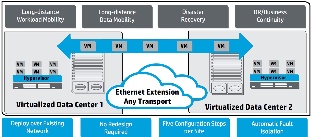 DCI - Ethernet Virtual Interconnect (EVI) With EVI, enterprises are able to: Accelerate the delivery workload mobility with remote vmotion Increase applications performance with multipathing and load