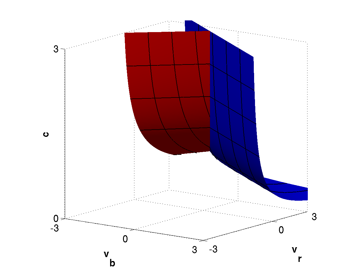 66 4.3 A three-variable model with responding osteoblasts the maximum observed for instability v r in Fig. 4.6D. The bifurcation diagram in Fig. 4.7 also contains bifurcations of higher codimension.