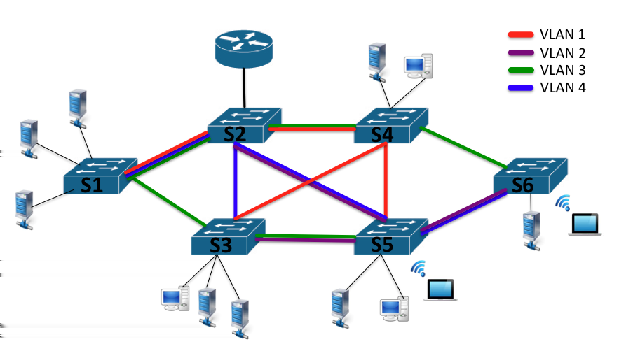 2.1. Data Centers and Switching Protocol variants 11 Figure 2.2: Example of Ethernet network with multi-vlan the big advantages enabled by the combination of two extensions of STP 802.