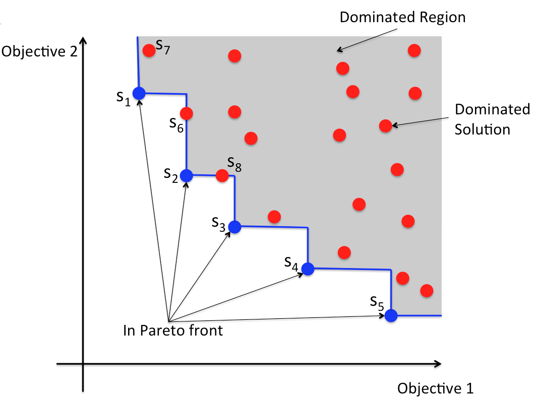 24 Chapter 2. Background and Related Work Figure 2.9: Pareto front with bi-objective optimization s 6, and s 8.