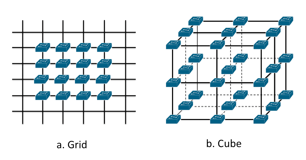 3.5. Data Generation 43 Grid In a grid topology, we consider each switch as a node on the grid. In Fig. 3.5a, we can see that in this grid topology, a node has at most four edges.