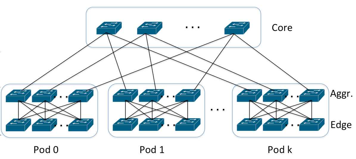 48 Chapter 3. Ethernet networks using Spanning Tree Figure 3.8: Fat tree 3.5.