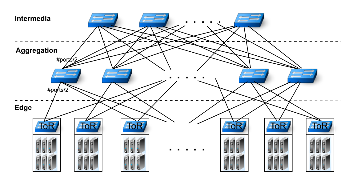 4.4. Data Generation 67 Figure 4.2: Cloud DC In our experiments, the number of servers per rack is fixed to 20.
