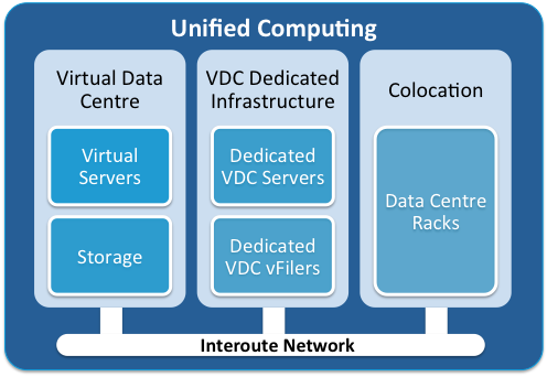 Scope of this Document The purpose of this document is to detail the support services available for Unified Computing (UCOMP) technical products and to define the service functions, parameters and