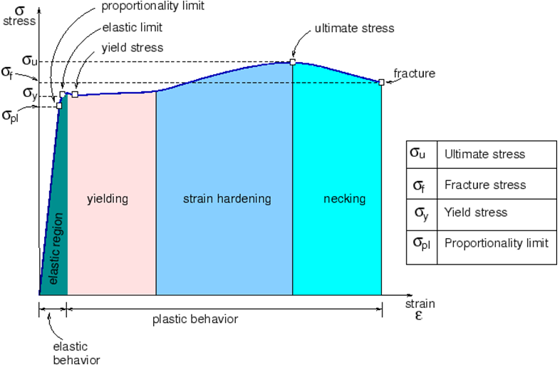 Introduction to the Mathematical Theory of Plasticity 33 of the theory is to calculate external loads, power consumption and non-uniform strain distribution during forming processes.