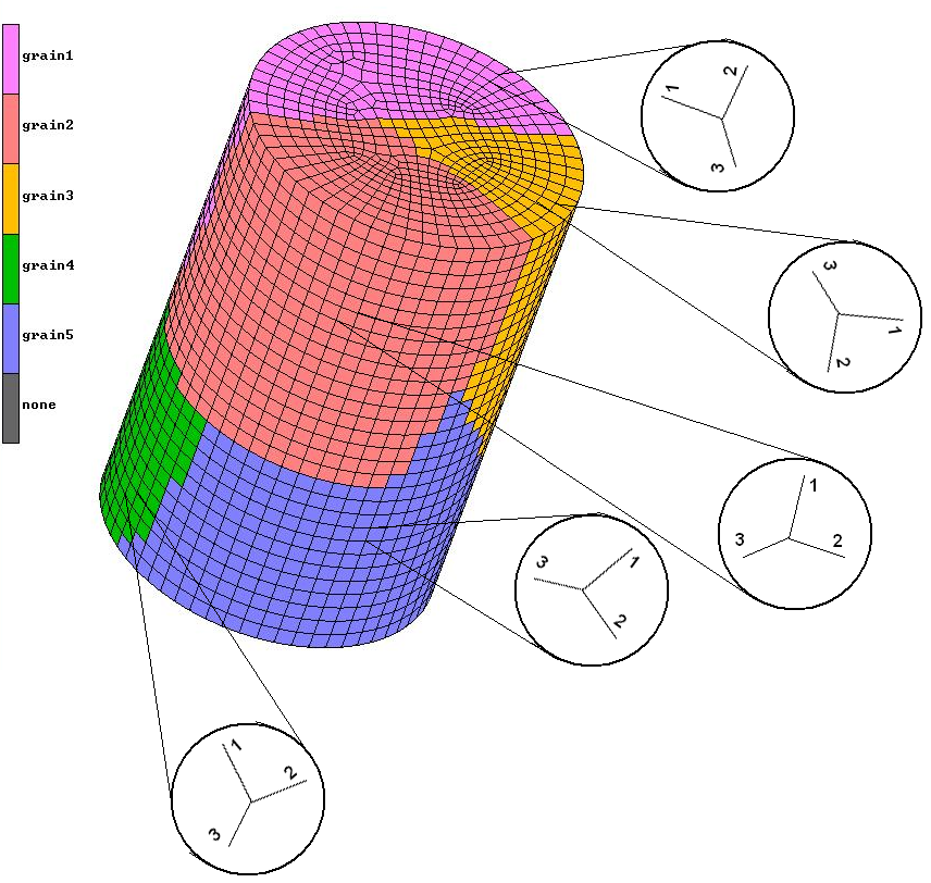 Model 3. Extrusion of a Cylindrical Billet 67 Figure 5.29: Multi-grain FEM model for the extrusion simulation. Table 5.