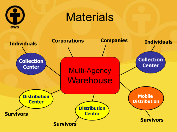 Here is an over-simplified diagram of how donated goods can be distributed.