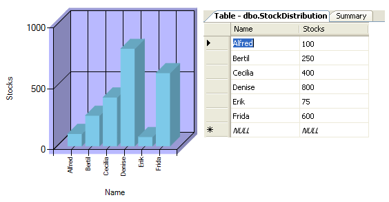 SqlDataAdapter / OleDbDataAdapter (DataSource data-binding only) In this example, data is retrieved from a Database where some peoples stock holdings are registered.