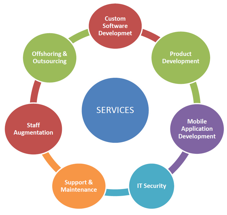 SERVICES CUSTOM APPLICATION DEVELOPMENT At RMN we deliver a full spectrum of software consulting and development services to clients across the globe.