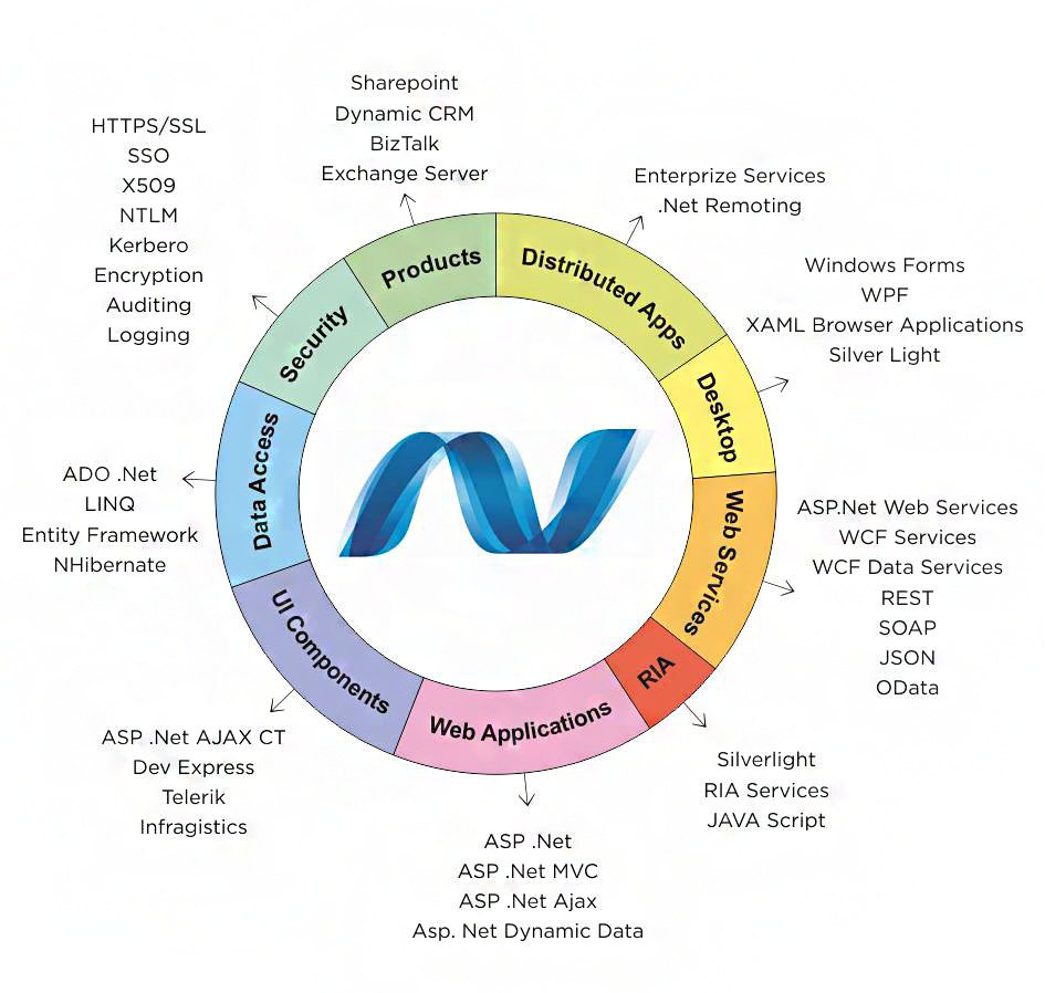Microsoft.NET RMN renders full-cycle bespoke ASP.NET development solutions that deliver functionality and generate astute user-experience. Our.