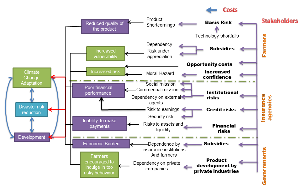 Conceptual framework for insurance costs IGES, 2014 The message: Insurance can have both costs and benefits and net benefit