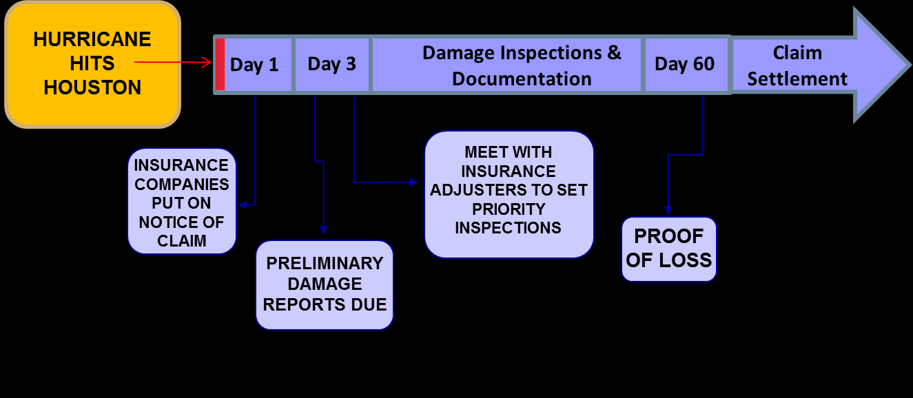 PHASE 3: RESPONSE Insurance Claim Timeline The schedule of insured property is used to identify