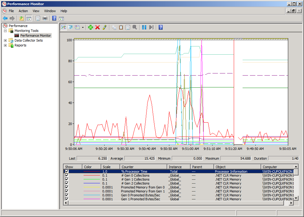 FIGURE 4-5 Performance monitor showing CPU and memory profiling When adding counters, remember that the more counters you use simultaneously, the higher the impact on performance and the more