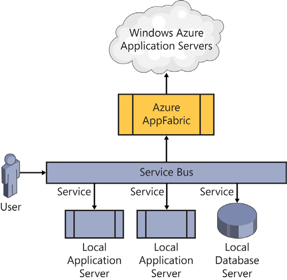 FIGURE 1-5 A hybrid approach using a service bus When you consider a federated approach, whether to Windows Azure, SQL Azure, or other distributed architectures, there are some factors you need to
