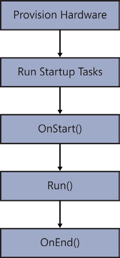 FIGURE 1-7 Flow of Windows Azure processing If you need to add functionality into the OnStart method, you should consider overriding it, which enables you to run code that manages initialization