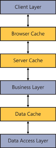 an expiration period just as in output caching. Don t forget that this cache is used by all users on the server.