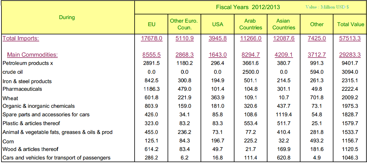 Macro Overview 2013-Economic Impact Main Imports by
