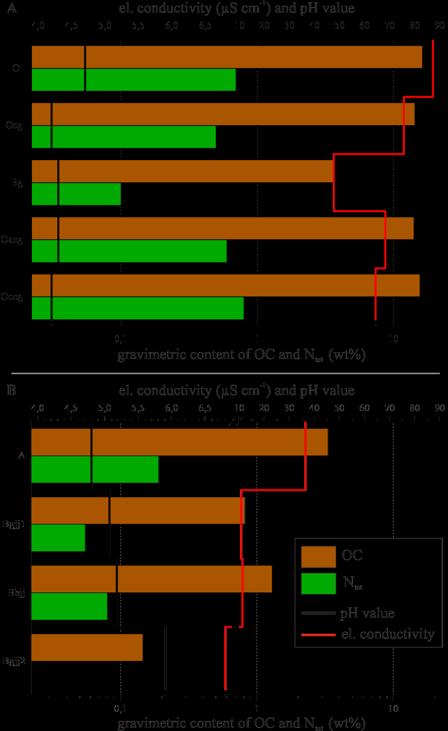 Permafrost-Affected Soils and their Carbon Pools State-of-the-Art Figure 12: Chemical analyses of in Figure 3 and Figure 4 presented permafrost-affected soils. A = Chart for Typic Historthel.