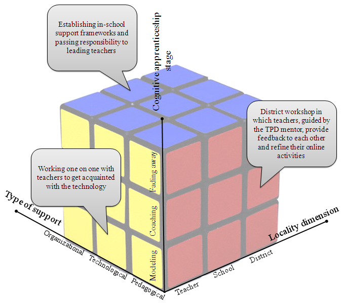 Assimilating Online Technologies Figure 3: The three-dimensional teacher professional development model with 3 example activities Table 2: The TPD model: Example activities in each cube of the