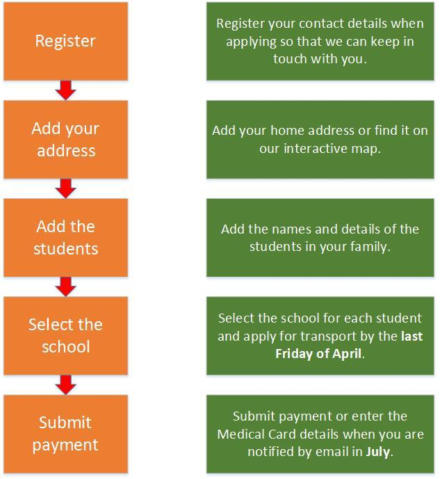 User Guide: Applying for School Transport Online Apply for school transport for your children using our online portal.