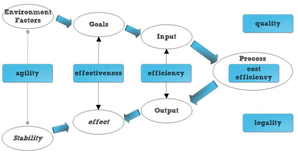 scribed in ITIL 6 : IT-Strategy (Quality, Cost), IT-Governance (rules and standards which have to be followed), (IT-Organization, IT-Processes, IT-Infrastructure, IT- Applications, characterized by