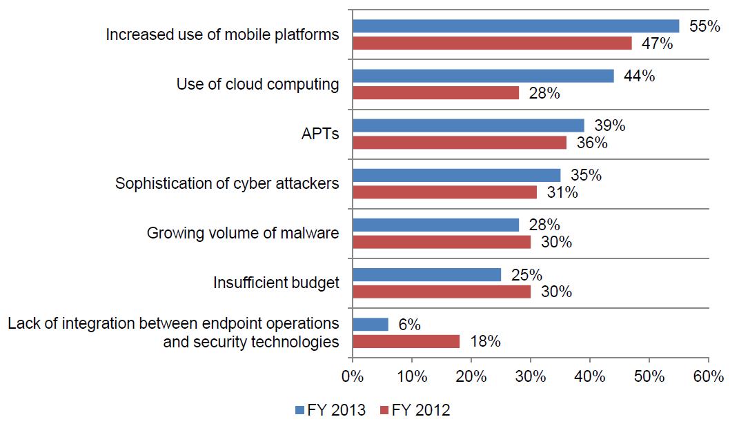 to increase, deployment of mobile security policies lags the proliferating use of smartphones and tablets.