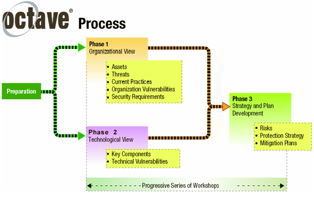 Process 8: Develop Protection Strategy and Select Protection Strategy based on the findings. This step also involves obtaining management reviews and approval of the strategy and plans.