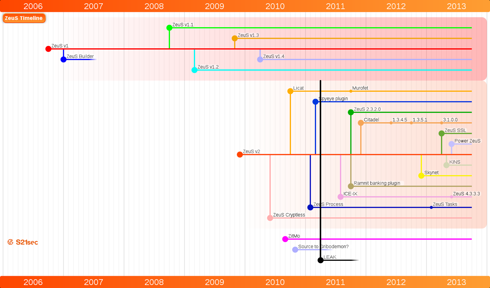 Timeline of Zeus and its variants