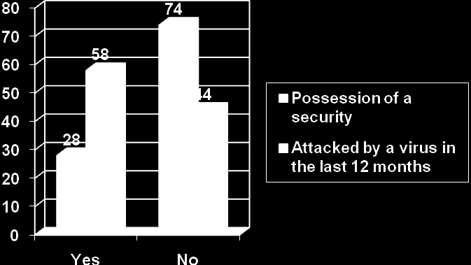 Percentage Figure 2.4Figure 2.4: Possession of a security policy vs. virus attacks (Adapted from: Kyobe, 2005:6) From figure 2.