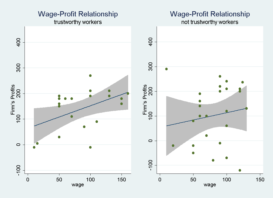 Worker Characteristics, Contracting, and Wage Differentials in the wage-effort regression is significantly different from 0.1 at p = 0.03 (t-test), but not so for not trustworthy workers at p = 0.
