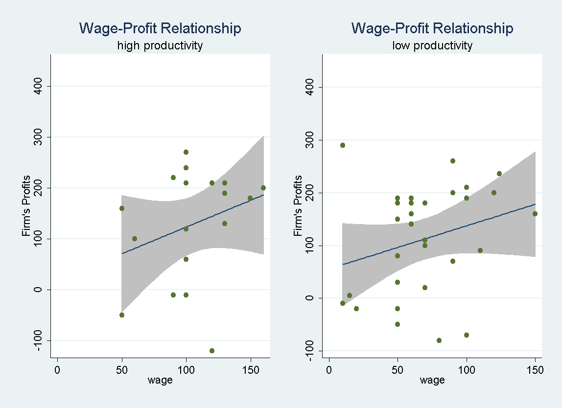 Worker Characteristics, Contracting, and Wage Differentials not trustworthy types. In addition, we find a lower profit variance for trustworthy types which seems prima facie desirable.