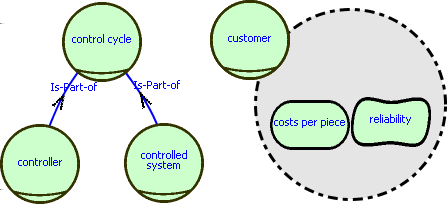 5.1. Domain Model-Based Requirements Engineering Figure 5.10: Top level domain model for control problems the objects that are already available in the control problem domain model.