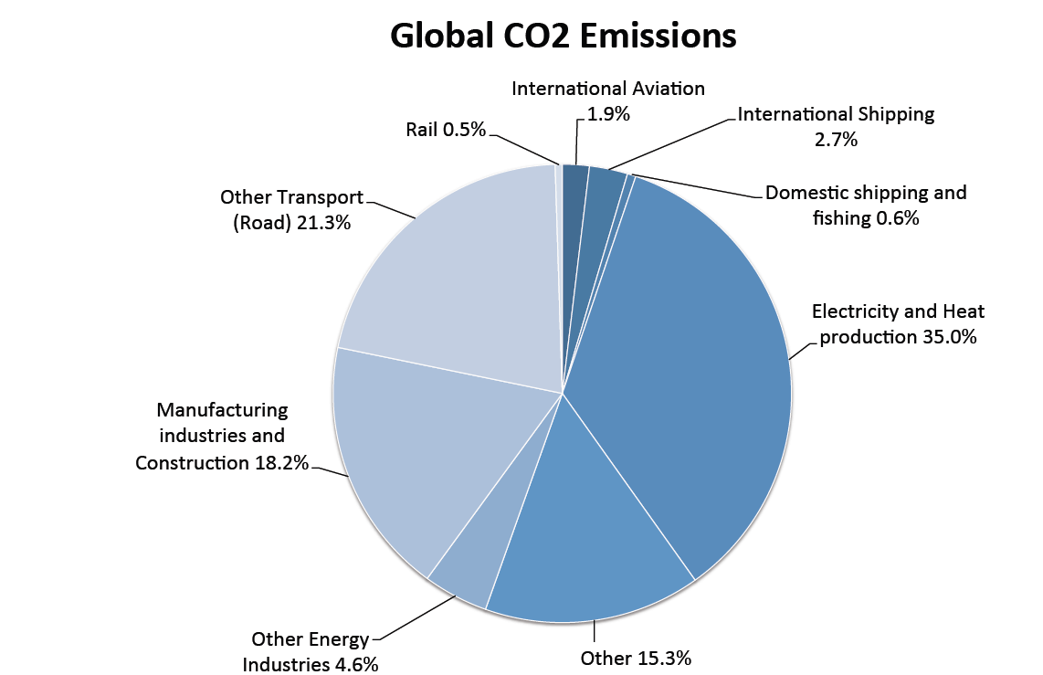Global CO2 emissions 2009 IMO GHG study (2007 data) 2014 IMO GHG study (2012 data) 2.7% reduced to 2.