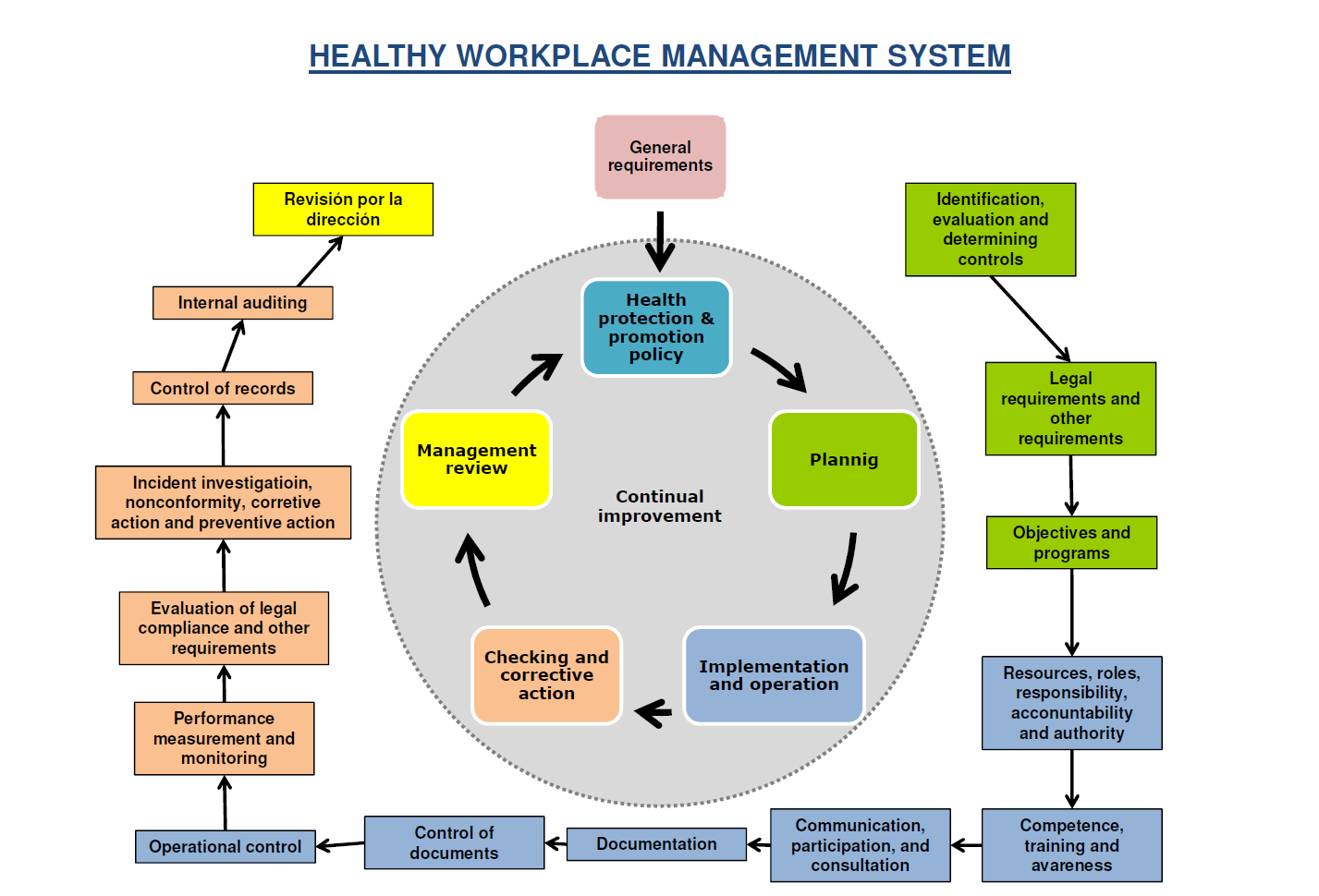 Social Welfare, a collaborating centre for occupational health in Spain, and the FREMAP Prevention Society, have put together this publication (see on the right) that proposes a global model for the